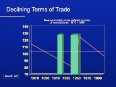 Declining Terms of Trade