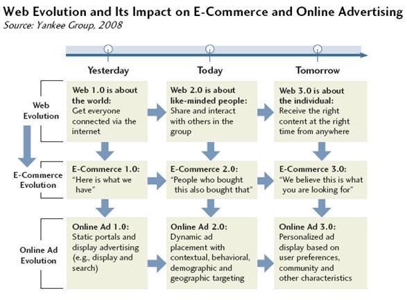 evolution of web 2.0 applications
